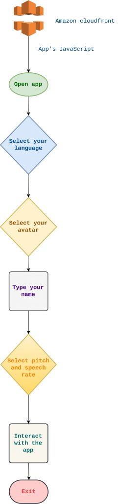 In App Flow Diagram