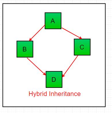 multilevel inheritance program in java