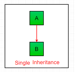 Employee Class Java Inheritance