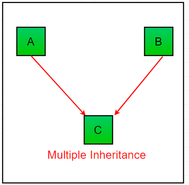 Inheritance in Java - GeeksforGeeks