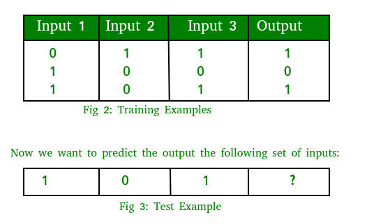 Implementing Artificial Neural Network training process in Python