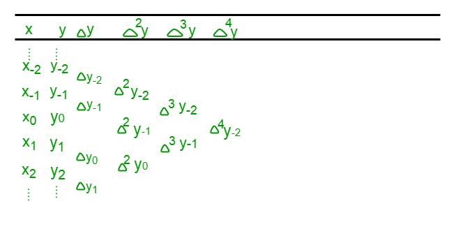 Program for Stirling Interpolation Formula - GeeksforGeeks