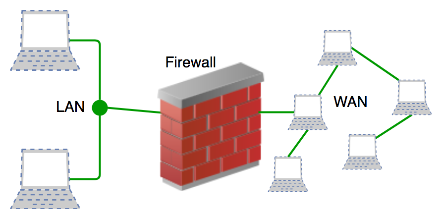 difference between antivirus and network firewall security
