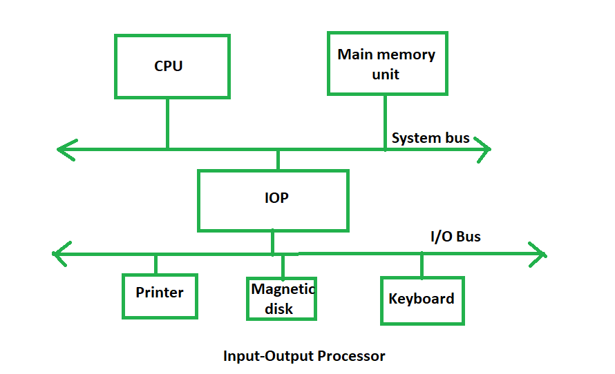the input output processor is a specialized processor which loads and  stores data into memory along with the execution of i/o instructions