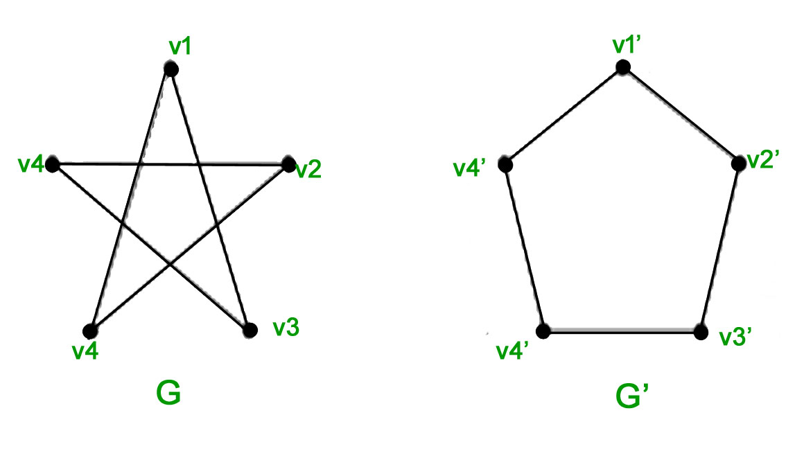 Group isomorphism are two graph isomorphic? Mathematics stack.