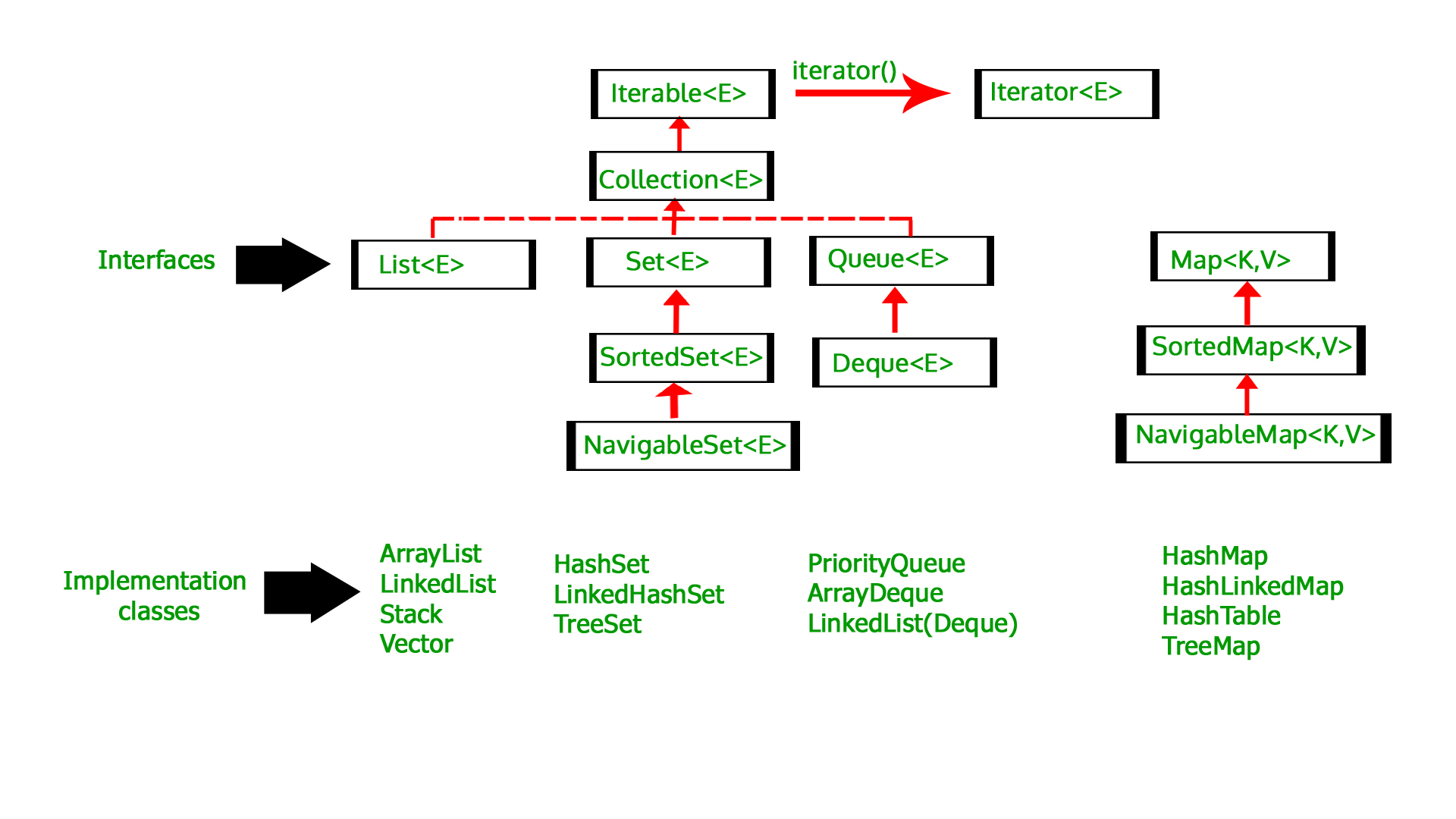 immutable map java