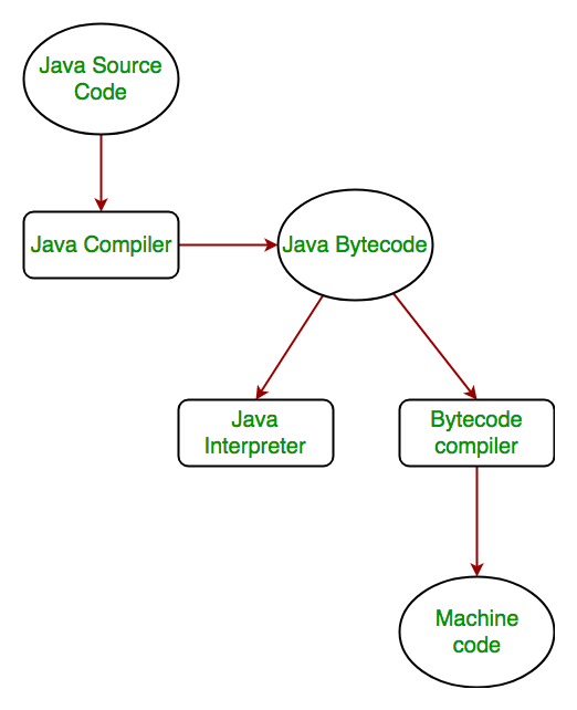 How is Java platform independent? - GeeksforGeeks