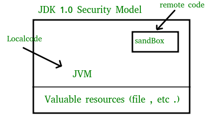 Sandbox Security Model - GeeksforGeeks