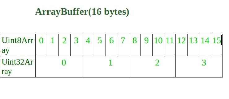 JavaScript arrayBuffer slice() property - GeeksforGeeks