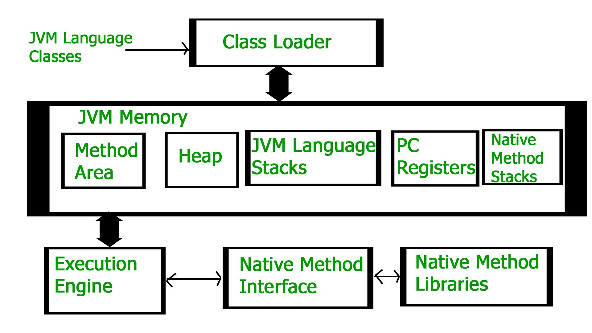 How Jvm Works Architecture Geeksforgeeks Process Flow Diagram Engine Schematic