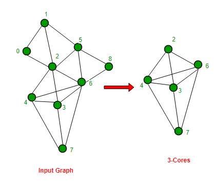 Find k-cores of an undirected graph - GeeksforGeeks