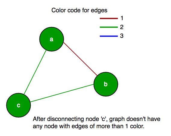 graph ex2