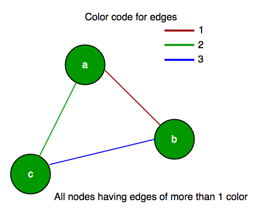 Largest Subset Of Graph Vertices With Edges Of 2 Or More Colors