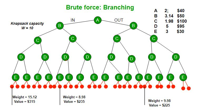 travelling salesman problem branch and bound example ppt