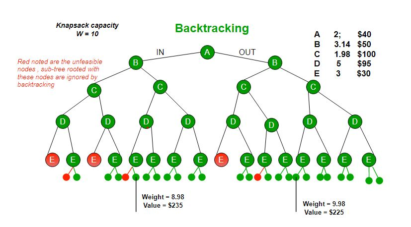 ppt knapsack problem solving using backtracking using state space tree