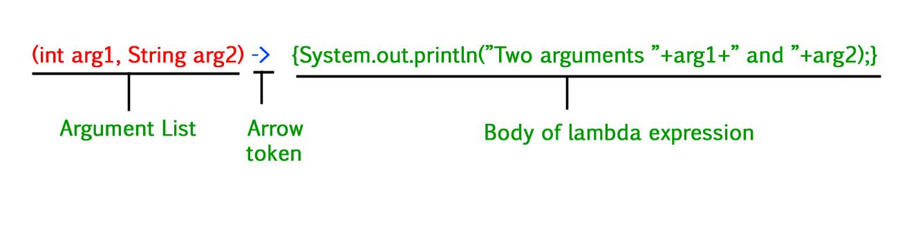 Lambda Expressions in Java 8 - GeeksforGeeks