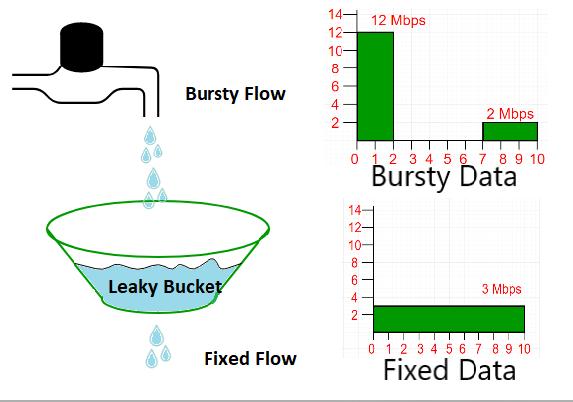 Computer Network | Leaky bucket algorithm - GeeksforGeeks