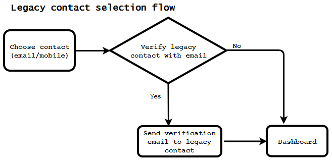 legacy contact selection control flow