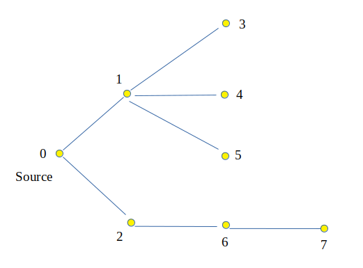 Level of each node in a tree from source node using bfs input output ccuart Image collections