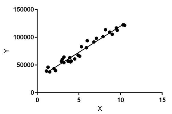 ML   Linear Regression - GeeksforGeeks