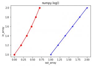numpy log() in Python - GeeksforGeeks