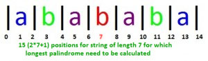 Manacher's Algorithm – Linear Time Longest Palindromic Substring