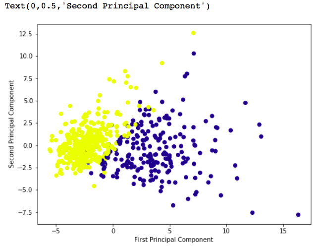 ML   Principal Component Analysis(PCA) - GeeksforGeeks