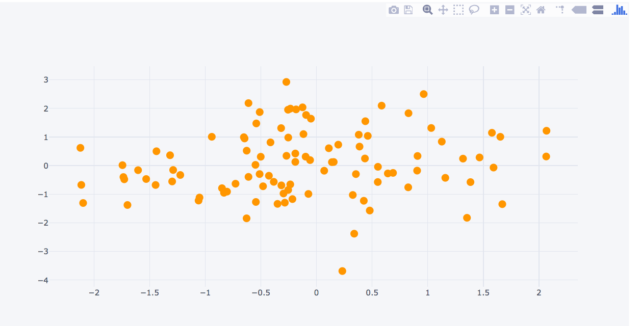 Python | Plot different graphs using plotly and cufflinks