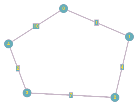 dijkstra shortest path example