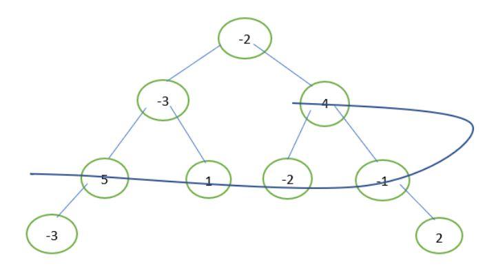 Maximum spiral sum in Binary Tree - GeeksforGeeks