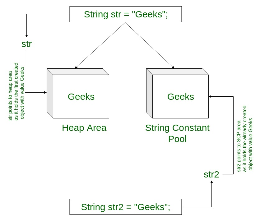 Strings in Java - GeeksforGeeks