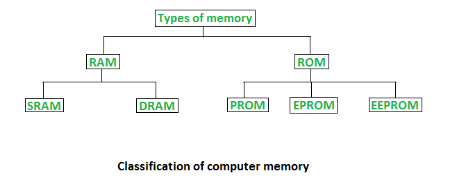 memory types of computer memory (ram and rom) geeksforgeeks