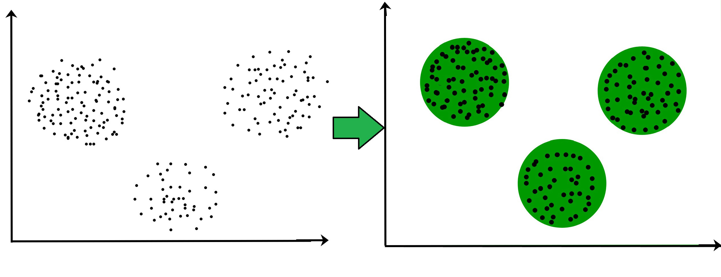 Clustering in Machine Learning - GeeksforGeeks