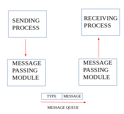 IPC using Message Queues - GeeksforGeeks