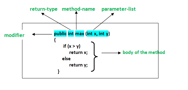 how to write a method example