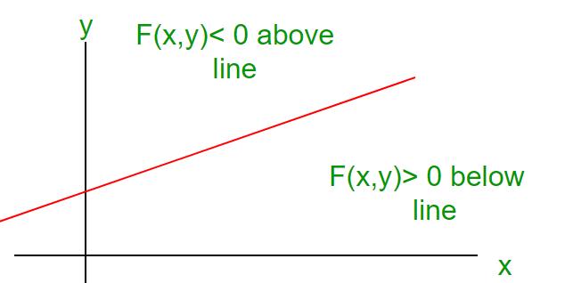 Mid-Point Line Generation Algorithm - GeeksforGeeks