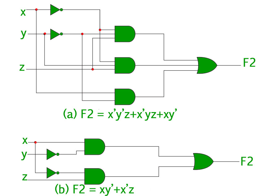 it is clear from the above image that the minimized version of the  expression takes a less number of logic gates and also reduces the  complexity of the