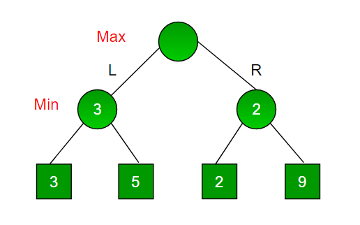 Game Theory Minimax Algorithm1