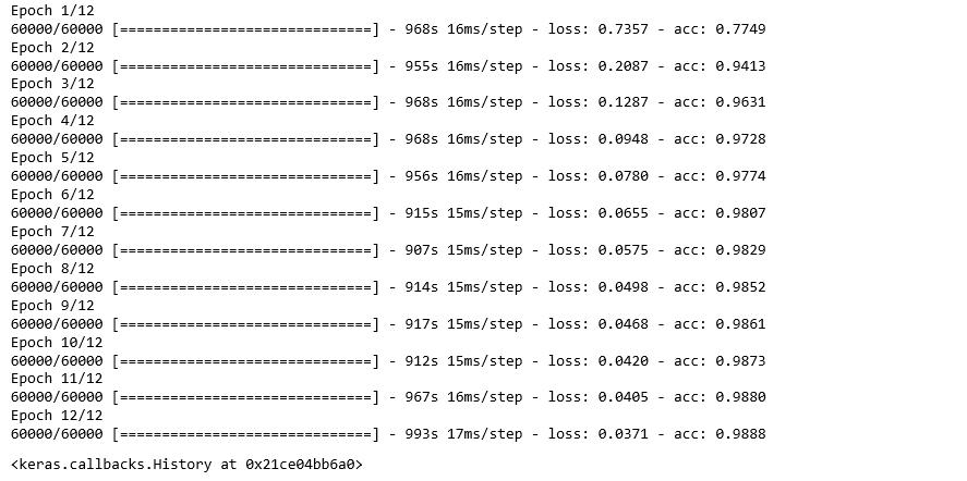 Applying Convolutional Neural Network on mnist dataset - GeeksforGeeks