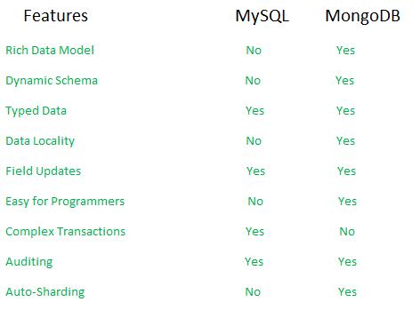 mongodb mysql feature comparison gfg