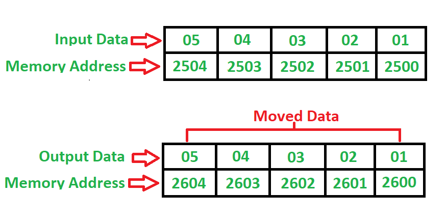 8085 program to move blocks of bits from source location to a