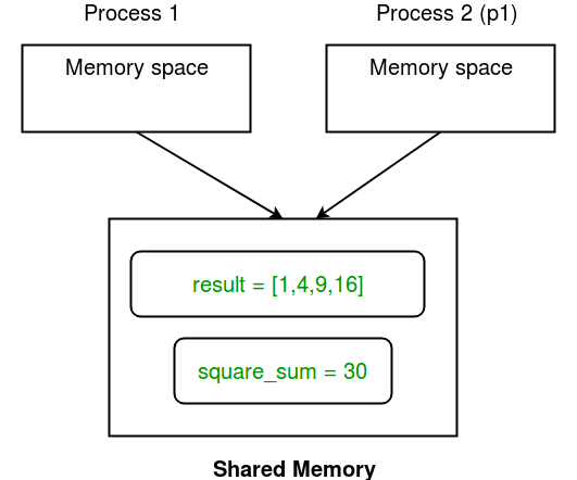 Multiprocessing in Python   Set 2 (Communication between processes