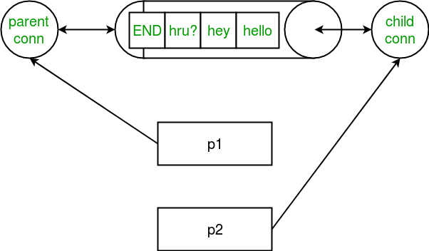 Multiprocessing in Python | Set 2 (Communication between