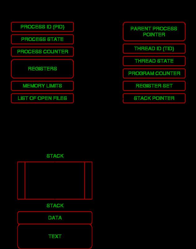 Multithreading in Python | Set 1 - GeeksforGeeks