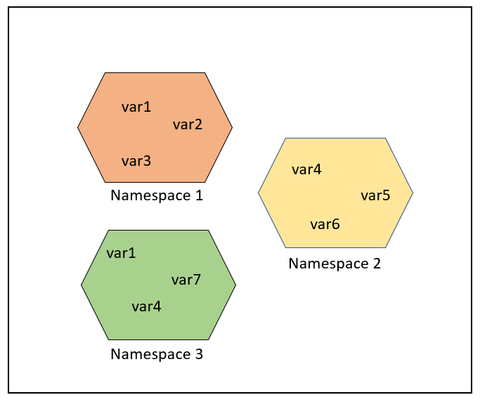 Namespaces and Scope in Python - GeeksforGeeks