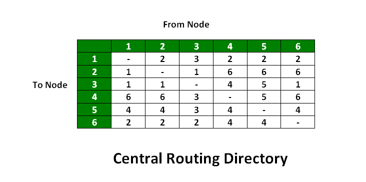 Computer Network   Fixed and Flooding Routing algorithms - GeeksforGeeks