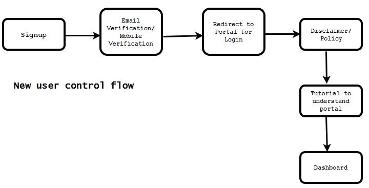 new user control flow
