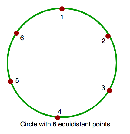Count of obtuse angles in a circle with 'k' equidistant