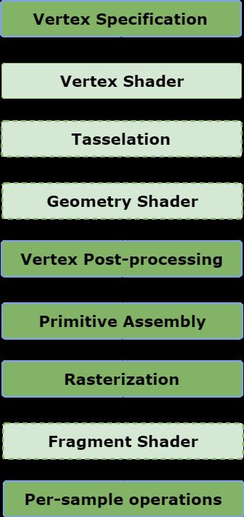 OpenGL Rendering Pipeline | An Overview - GeeksforGeeks