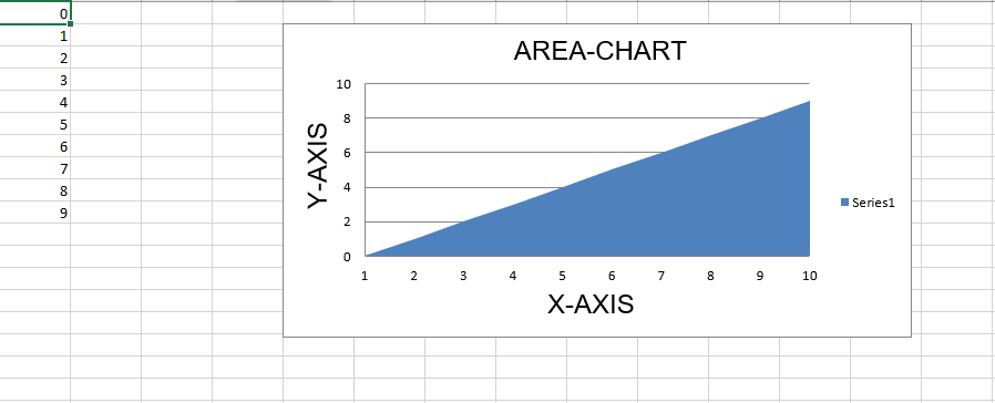Python | Plotting charts in excel sheet using openpyxl module | Set